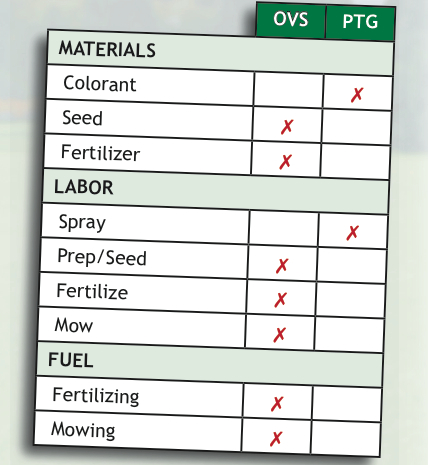 Compare all the materials used in overseed versus using Endurant.